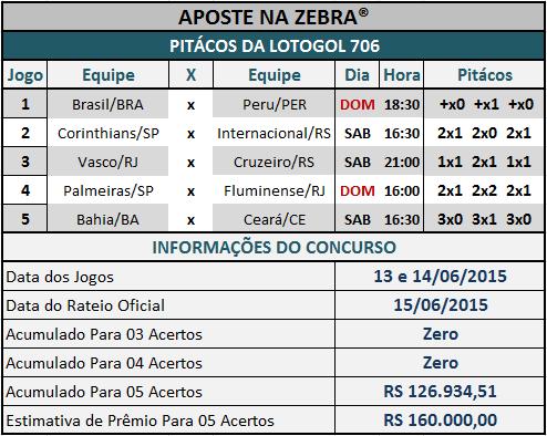 LOTOGOL 706 - PITÁCOS DA ZEBRA