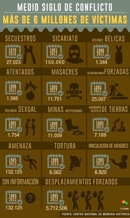 Victimas de la Guerra en Colombia