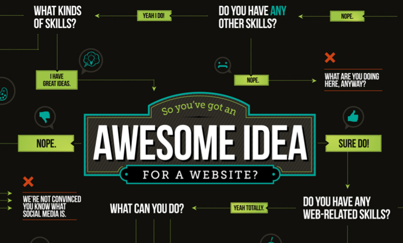 Creativenetwork tester votre id e de site web for Idee de site internet