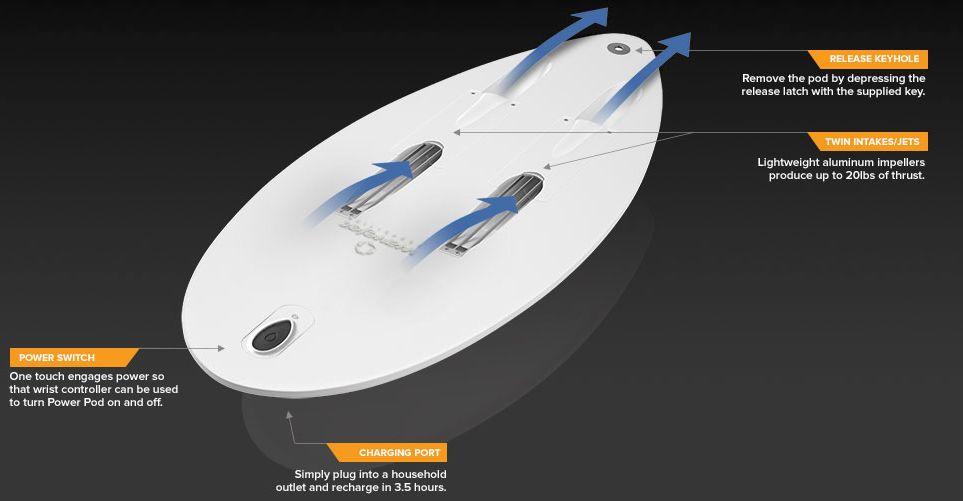 Consigli pratici water sports tavole da surf a motore - Tavola da surf a motore ...