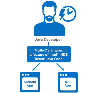 Intel introduces Java-to-iOS path for Android developers to port their apps to iOS
