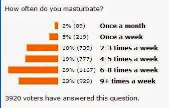 How Often Can You Masturbate? New Health Advisor