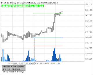 Buy Limit ES (индекс S&P мини)