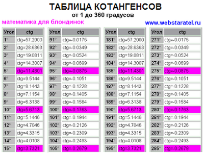 Таблица котангенсов от 1 до 360 градусов. Таблица Брадиса котангенсы. Таблица значений котангенса в градусах через 1 градус. ctg 1 - 14. Тригонометрическая таблица котангенсов. Математика для блондинок.