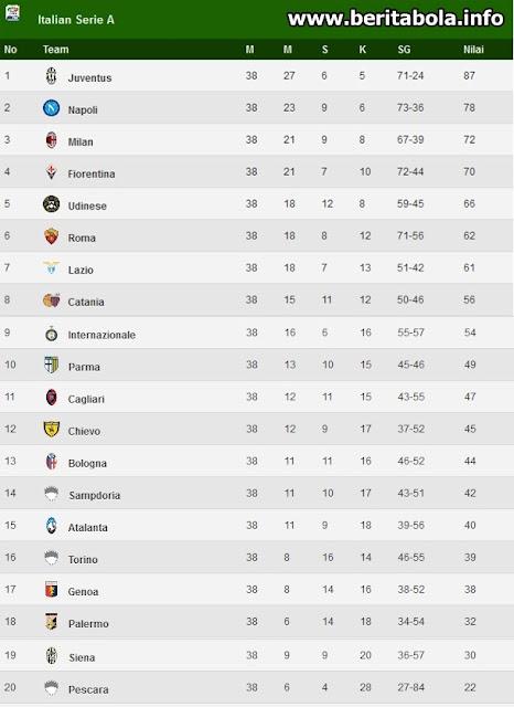 Klasemen Akhir Serie A Liga Italia Terbaru