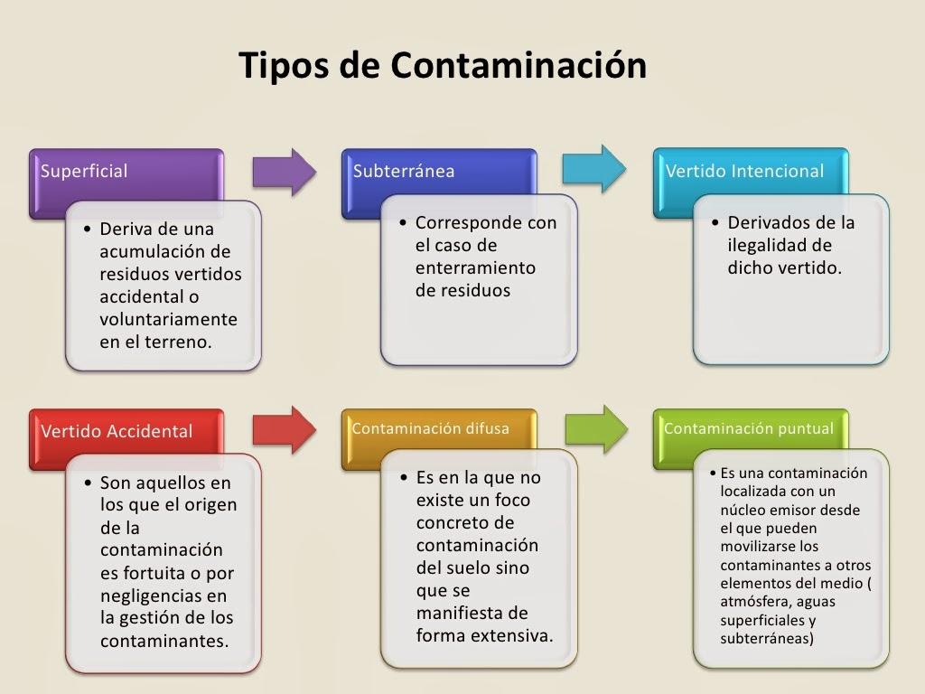 Contaminantes del suelo tipos de contaminacion for Tipo de suelo 1