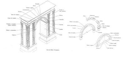 Elementos que constituyen un arco