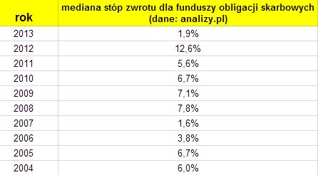 Fundusze obligacji skarbowych wyniki 2014