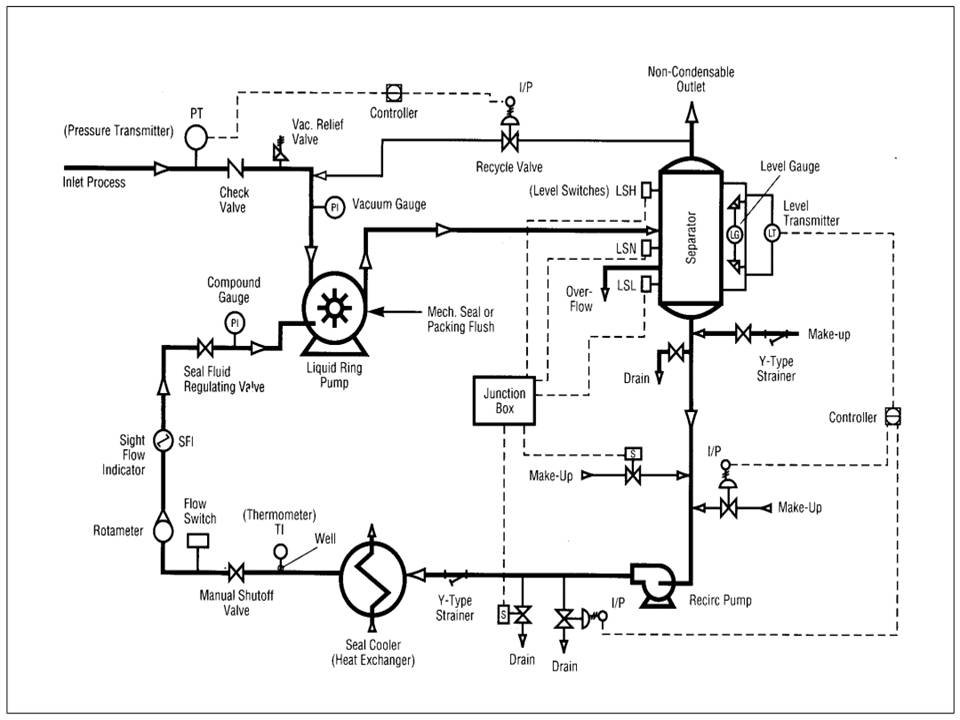Vacuum Pump System Design : Inside power station liquid ring vacuum pump