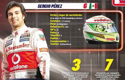 Sergio Checo Pérez y la Formula 1