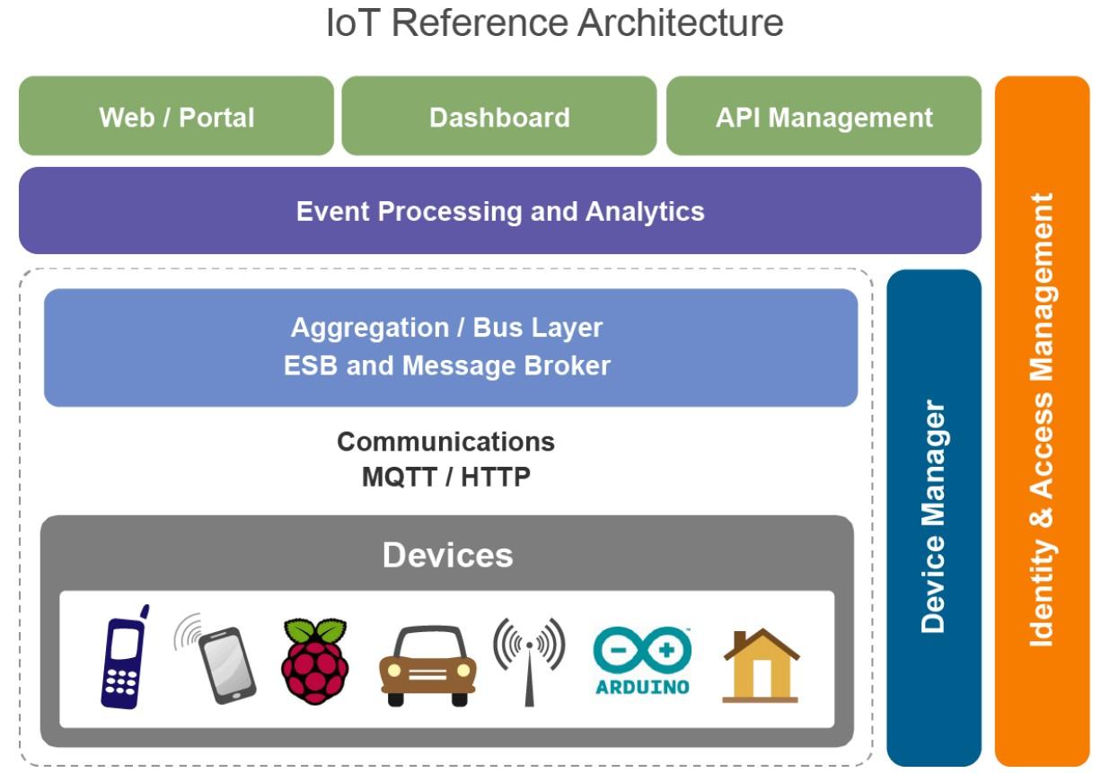 Wso2 su enfoque para iot desarrollo soa en la comunidad for Architecture iot