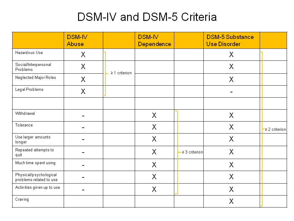 sex addiction dsm 5