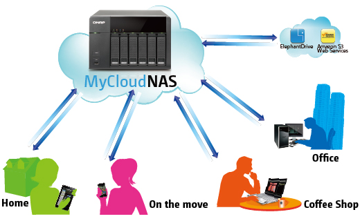Door Peephole Viewer Camera Nas Networking Cloud System