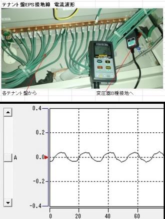 テナント盤の接地線電流波形、絶縁が正常でも微量な電流I0が接地線には流れています。