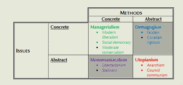 Juridical Coherence: 15.0. A taxonomy of political ideologies ...