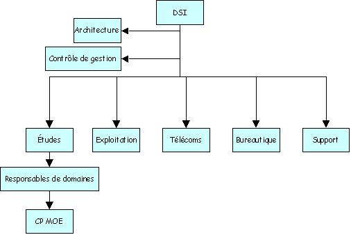 Les syst mes d 39 information ao t 2012 for Definition architecture informatique