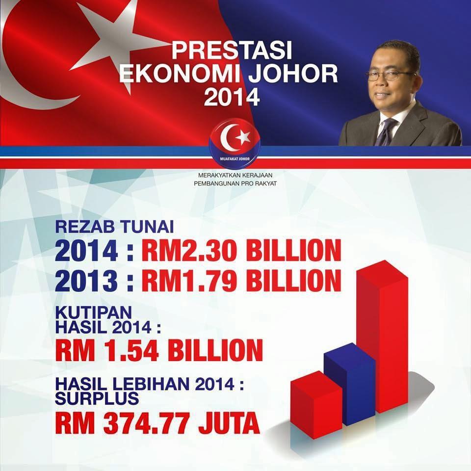 Prestasi Ekonomi Johor 2014