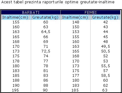 inaltime si greutate