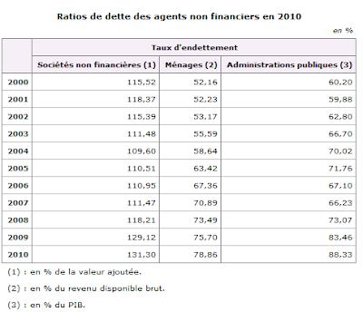 Endettement des ménages - INSEE