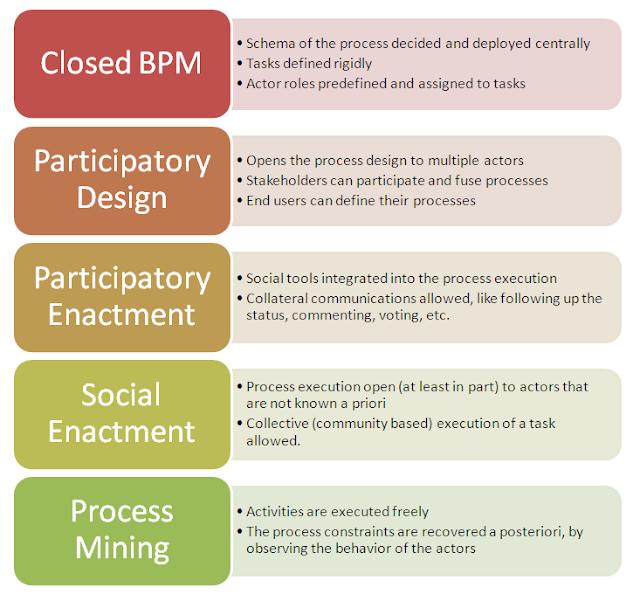 The social BPM continuum