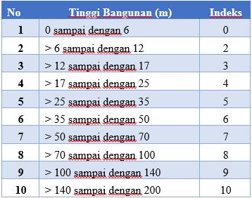 indeks tinggi bangunan