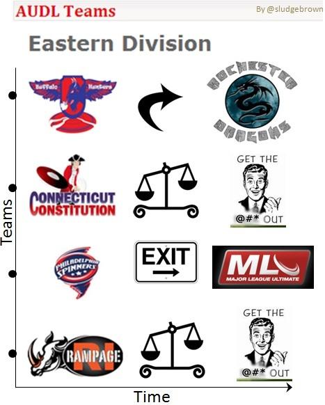Sludge Output  Explaining The Audl Eastern Division