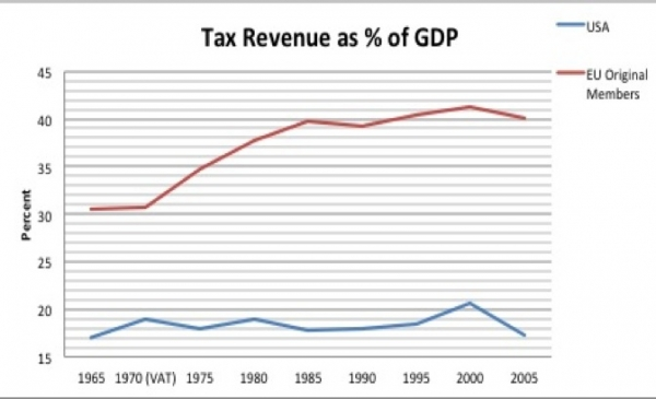 Europe vs. USA Tax