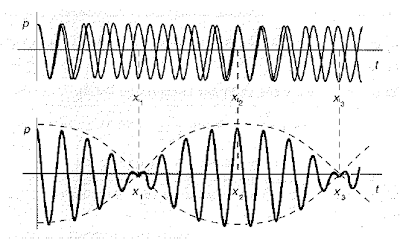Superposicion de dos ondas con frecuencias distintas