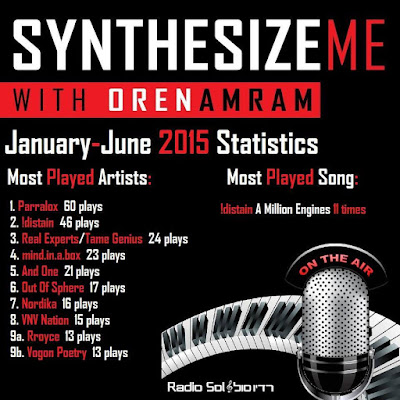 "Most played artist on ""Synthesize Me"" Radio show"