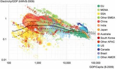 L'autoconsum dibuixarà el panorama energètic global a la pròxima dècada