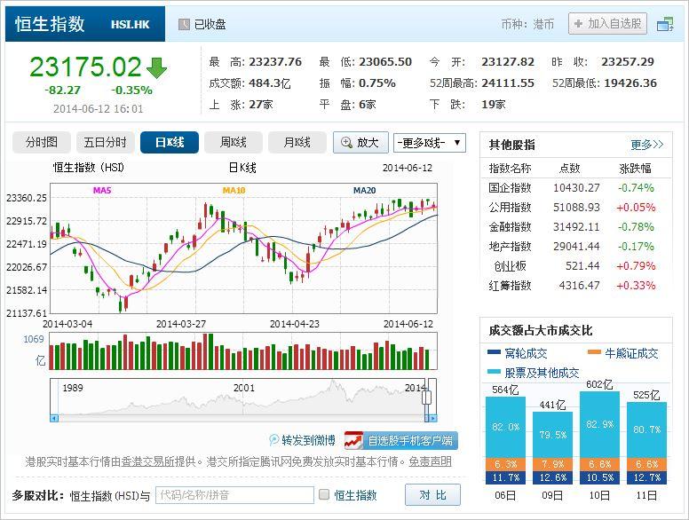 中国株コバンザメ投資 香港ハンセン指数20140612