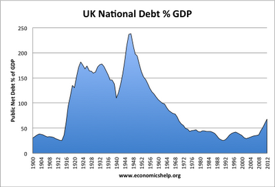 the us national debt essay The argument for fiscal austerity, coupled with concerns about budget deficits in  the uk and us, is gaining traction, but invalid.