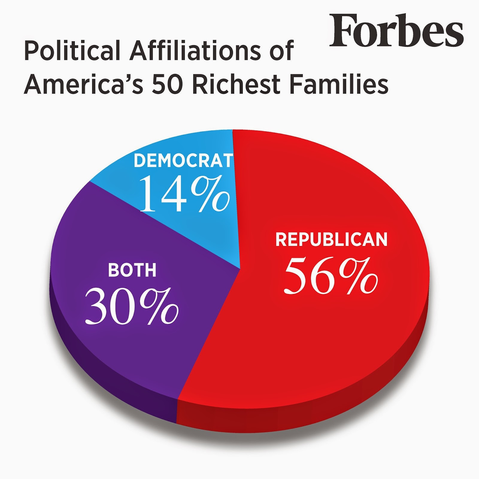 Forbes Political Affiliations Chart