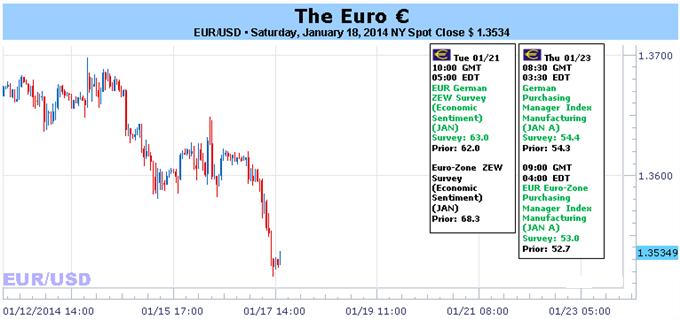 Euro inicio a la lucha - PMI esta semana