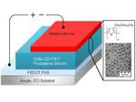 High efficiency of nanoparticle-based organic solar cells