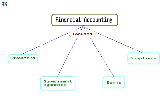 accounting definition Accounting or accountancy is the measurement, processing, and communication  of financial  accounting has variously been defined as the keeping or  preparation of the financial records of an entity, the analysis, verification and  reporting of.