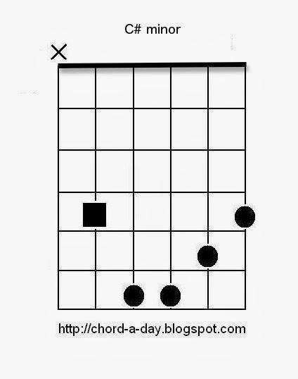 C#min guitar chord