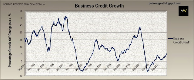 business credit groth