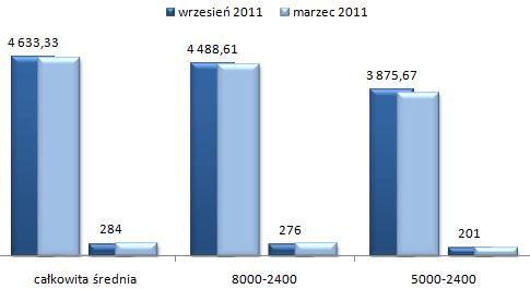 ceny wynajmu mieszkań Ursynów Warszawa, czteropokojowe i większe mieszkania
