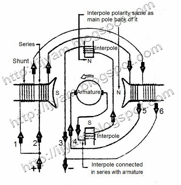 commutating field interpole of dc motors technovation rh ijyam blogspot com DC Motor Schematic Diagram dc motor terminal connection diagram