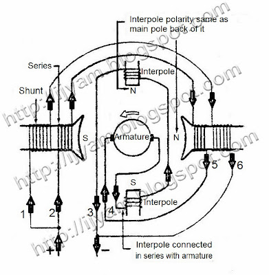 two-pole compound interpole DC motor for counter-clockwise rotation