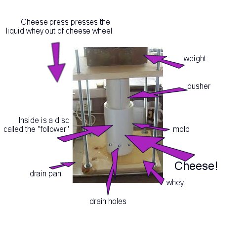 parts of a cheese press