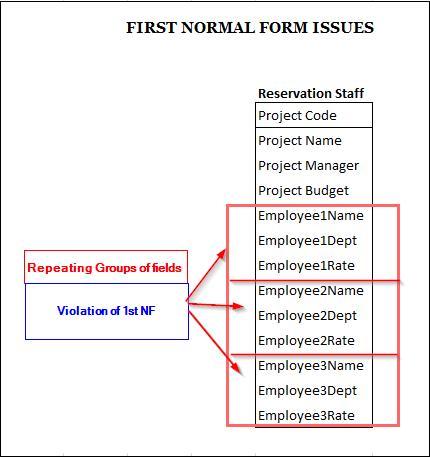 Microsoft Business Intelligence (Data Tools)|SQL - Normalization ...