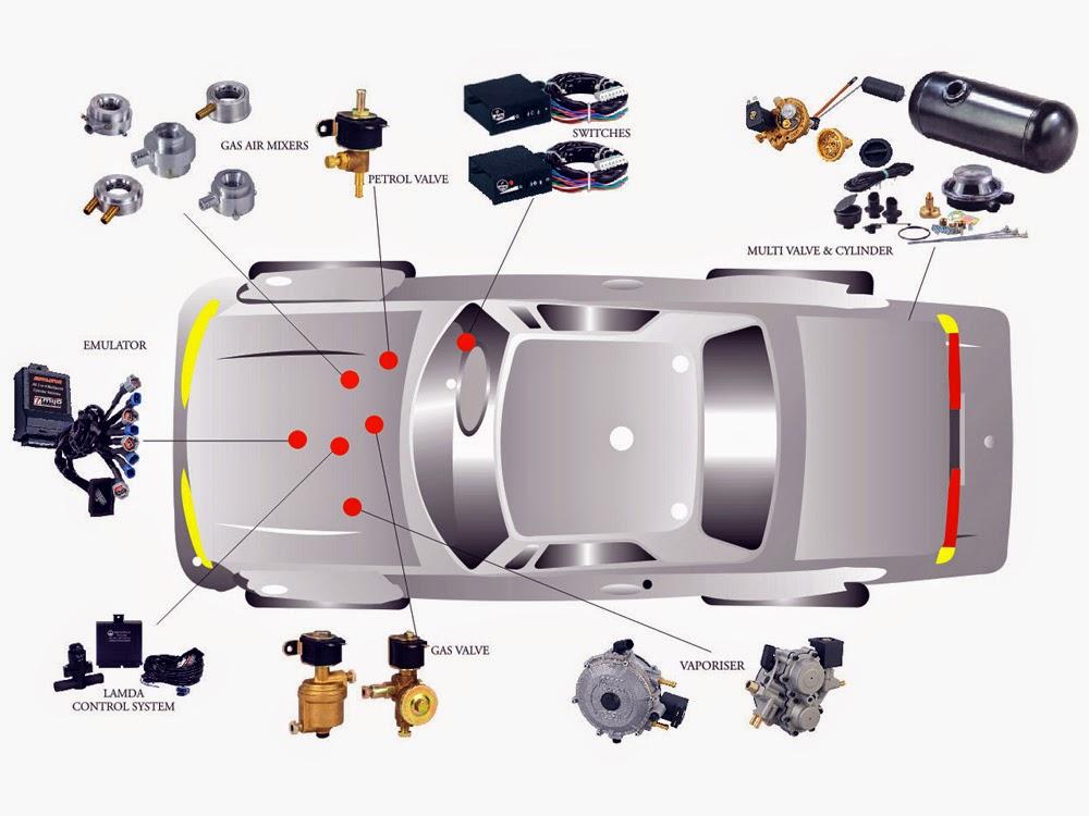 Схема на автомобилна газова уредба - части и устройство