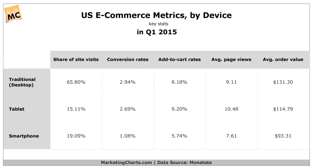 """ US ecommerce revenue based on metrics and devices: tablets vs smartphones"