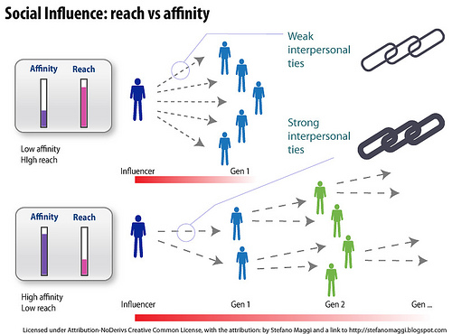 the major factors that influence a society Quick answer factors that affect human behavior include attitude, perception, genetics, culture, social norms and ethics of a society, religious inclination, coercion and influence by authority human behavior is defined as the range of actions and behaviors exhibited by humans at certain stages of development.