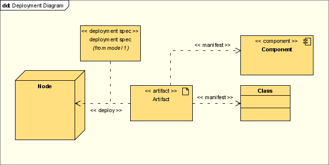 Wilujeng sumping sadayana di blog abdi soal lp collaboration adapun pada laporan pendahuluan kali ini membahas tentang collaboration diagram dan deployment diagram colaboration diagram adalah ccuart Image collections