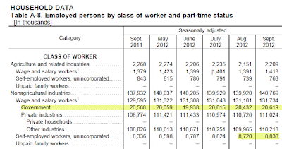 "nonfarm-payroll-2012-09M Jobs ""Unbelievable Numbers"" Says Former GE CEO Jack Welch"