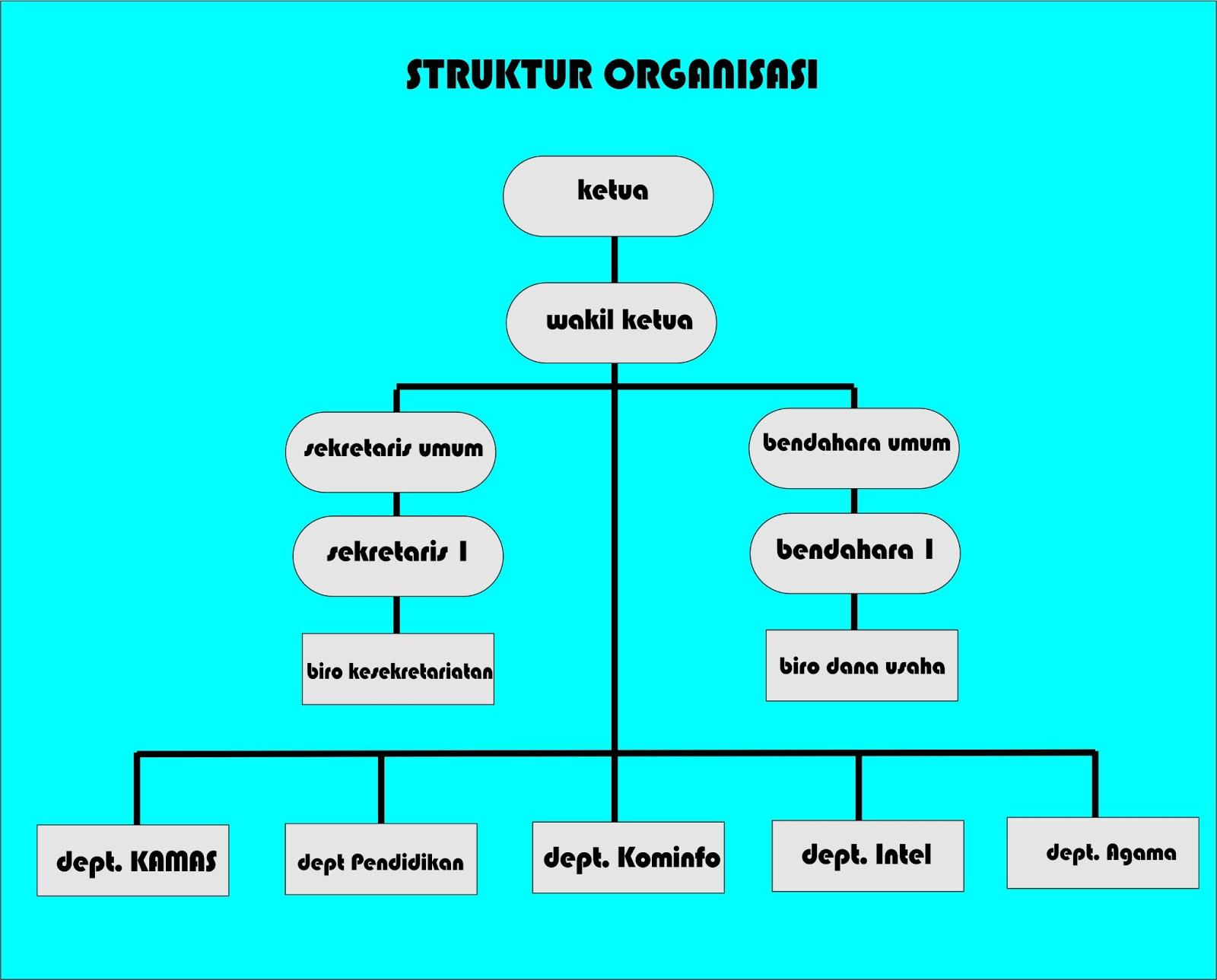 Struktur Organisasi Himatika Untirta