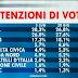 Sondaggio politico elettorale SWG per Agorà: le intenzioni di voto degli italiani.